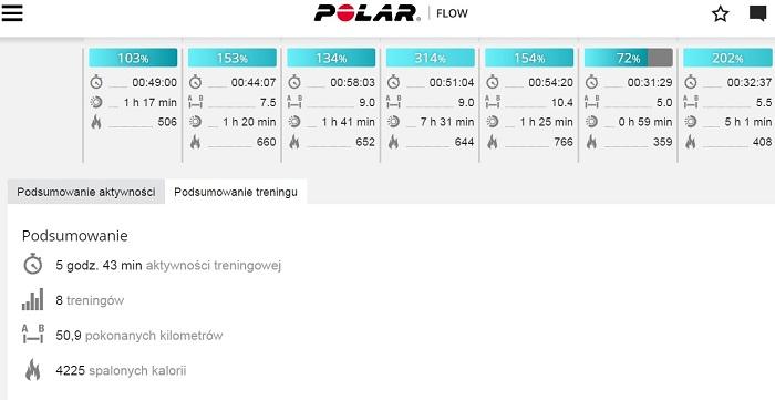 polar flow widok tydzien