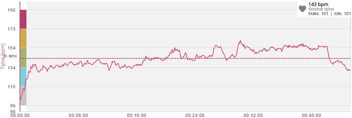 polar a360 wykres pomiaru