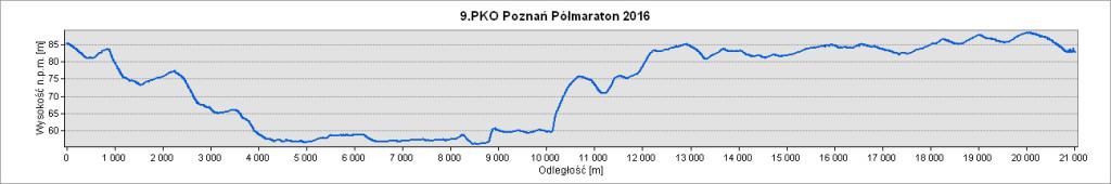 Poznań półmaraton trasa profil
