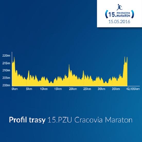 Cracovia maraton profil trasy