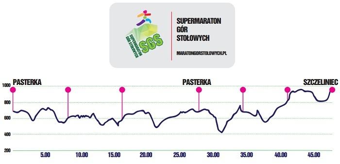 Supermaraton Gór Stołowych - profil trasy
