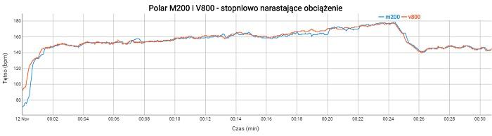 Bieganie M200 wykres