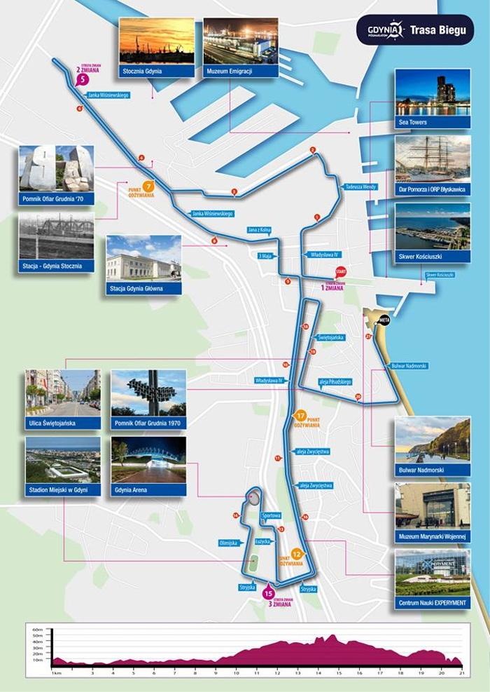 Gdynia Półmaraton trasa 2019