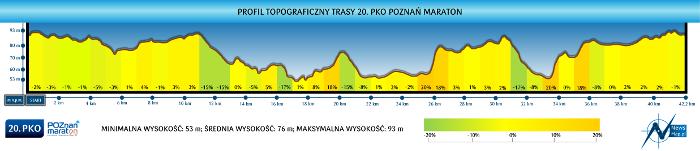 Jubileuszowy 20. PKO Poznań Maraton. Będzie całkowicie NOWA TRASA